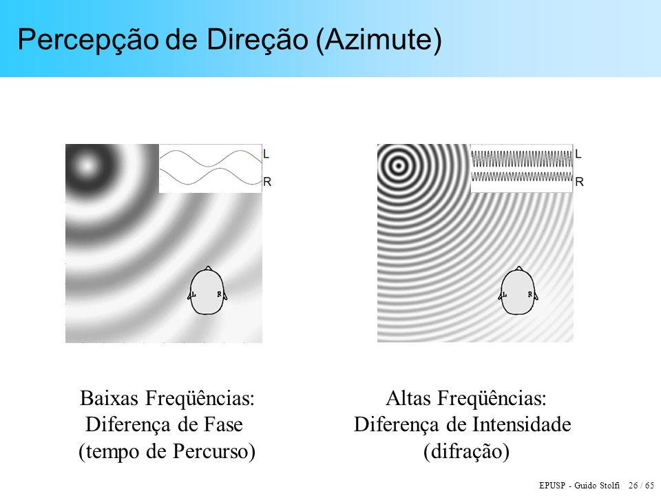 Percepção de Direção (Azimute)