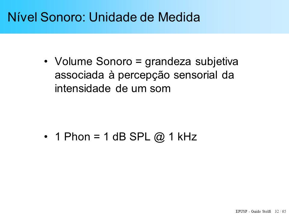 Nível Sonoro: Unidade de Medida