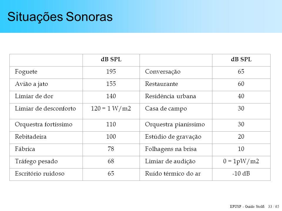 Situações Sonoras dB SPL Foguete 195 Conversação 65 Avião a jato 155