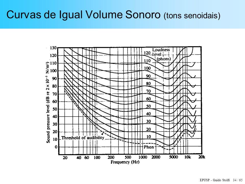 Curvas de Igual Volume Sonoro (tons senoidais)