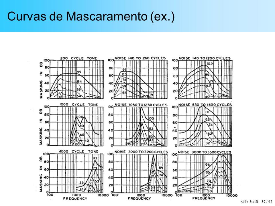 Curvas de Mascaramento (ex.)