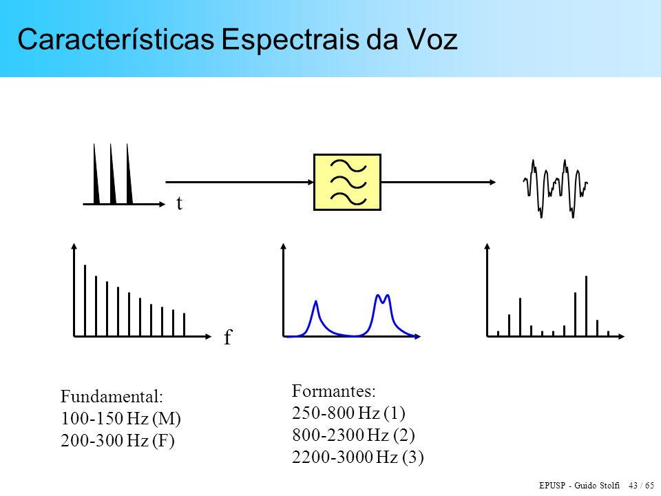 Características Espectrais da Voz