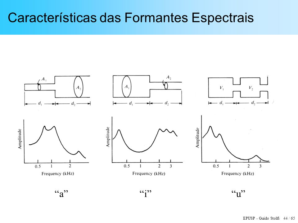 Características das Formantes Espectrais