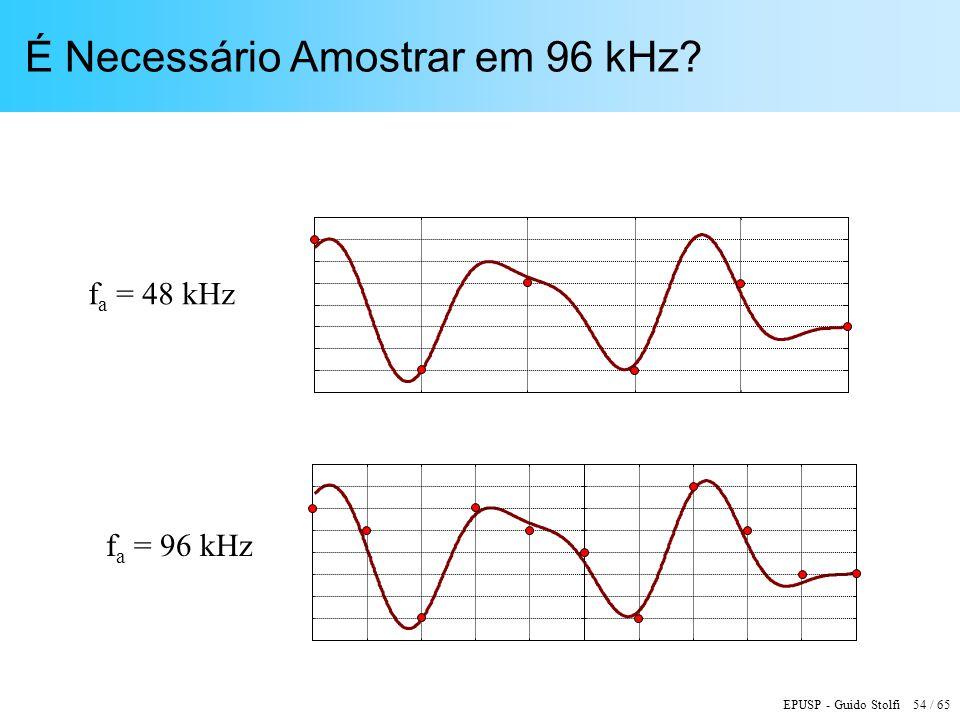 É Necessário Amostrar em 96 kHz