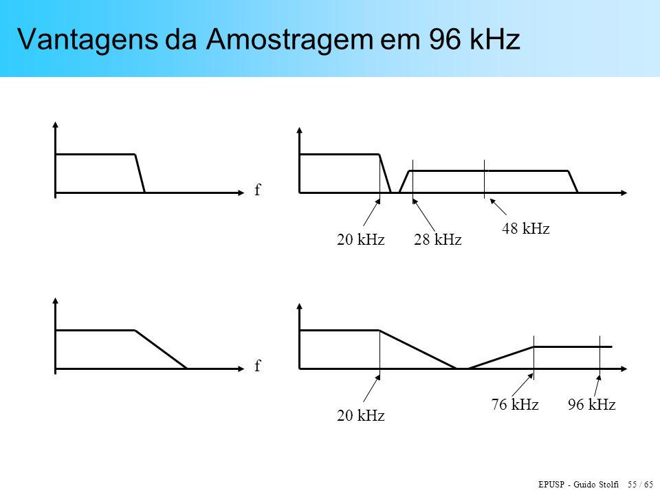 Vantagens da Amostragem em 96 kHz