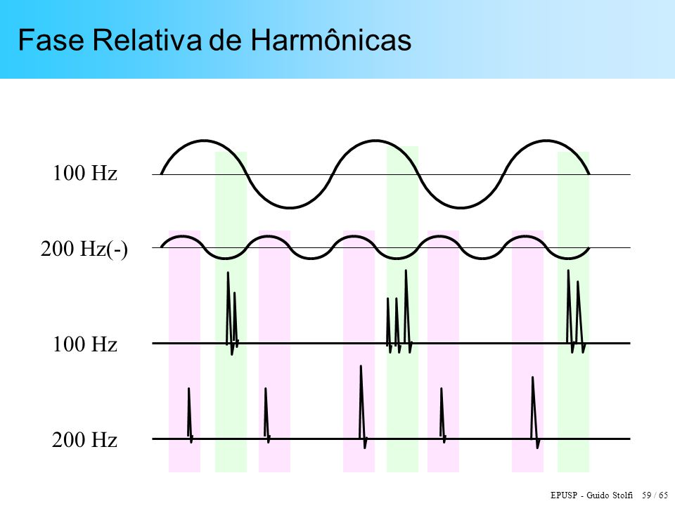 Fase Relativa de Harmônicas