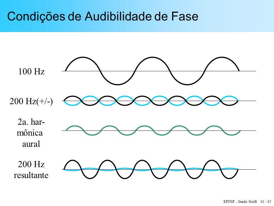 Condições de Audibilidade de Fase