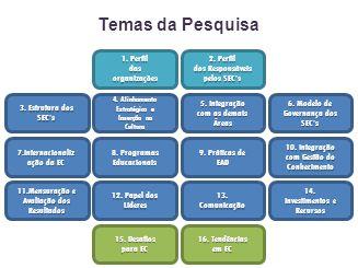 Temas da Pesquisa 1. Perfil das organizações 2. Perfil