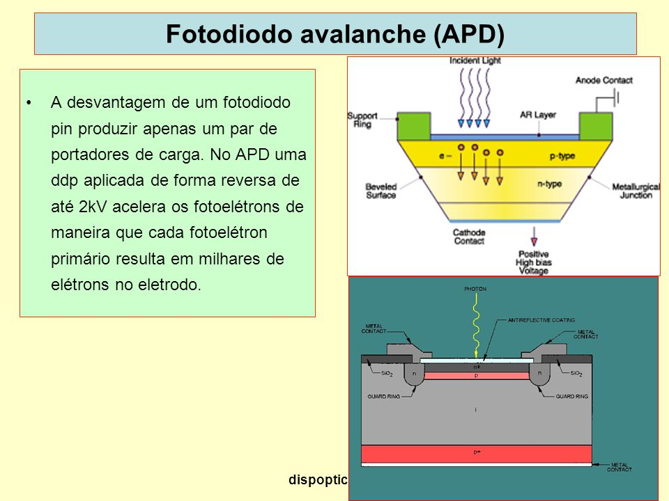 Fotodiodo avalanche (APD)