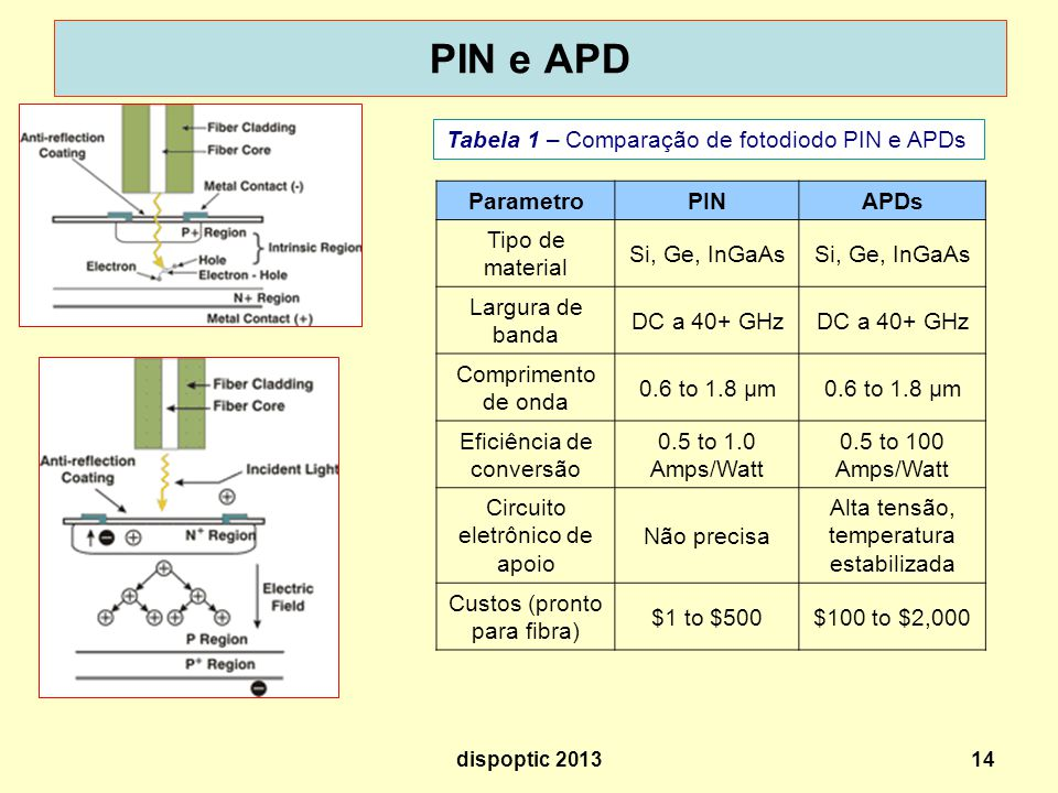 PIN e APD Tabela 1 – Comparação de fotodiodo PIN e APDs Parametro PIN