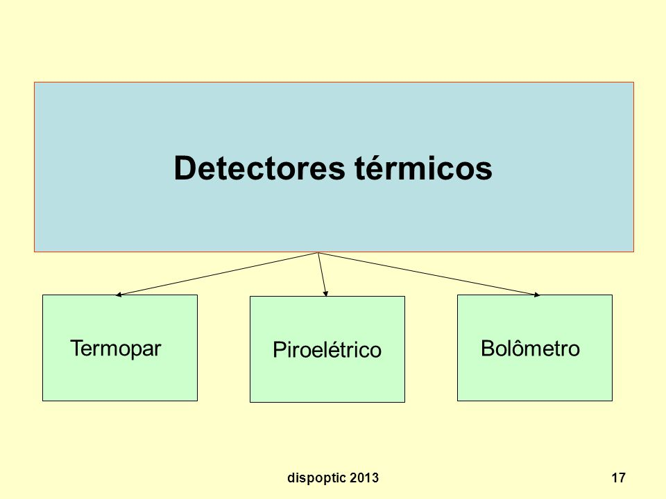 Detectores térmicos Termopar Piroelétrico Bolômetro dispoptic 2013
