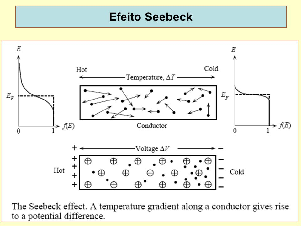 Efeito Seebeck dispoptic 2013