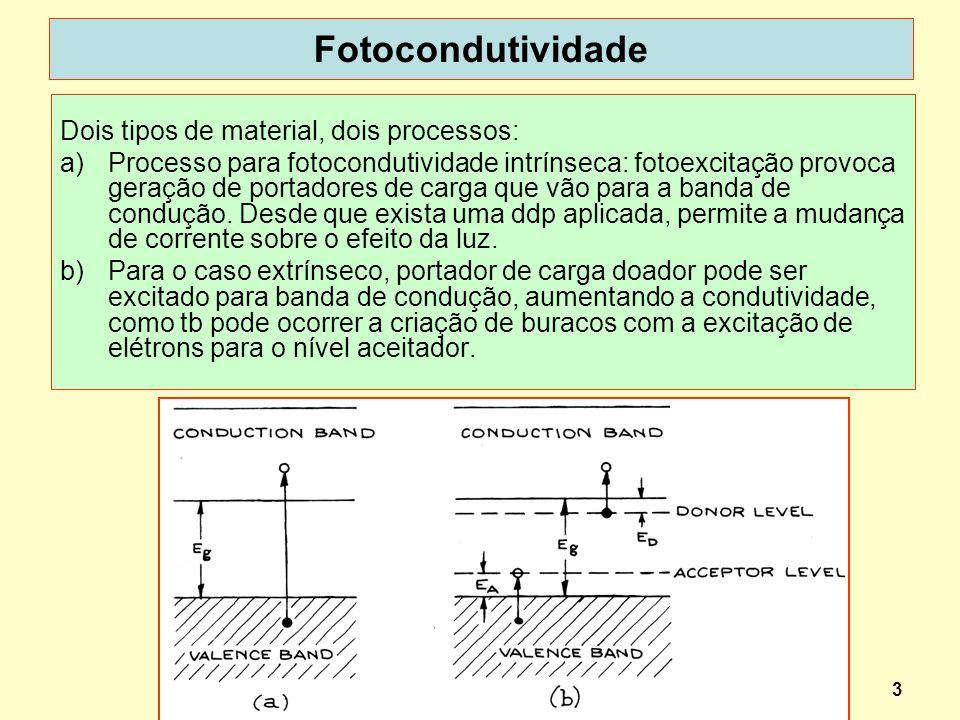 Fotocondutividade Dois tipos de material, dois processos:
