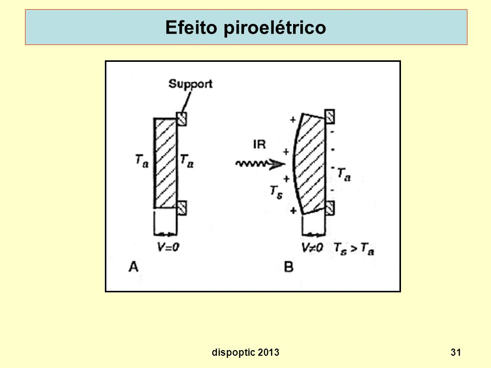 Efeito piroelétrico dispoptic 2013