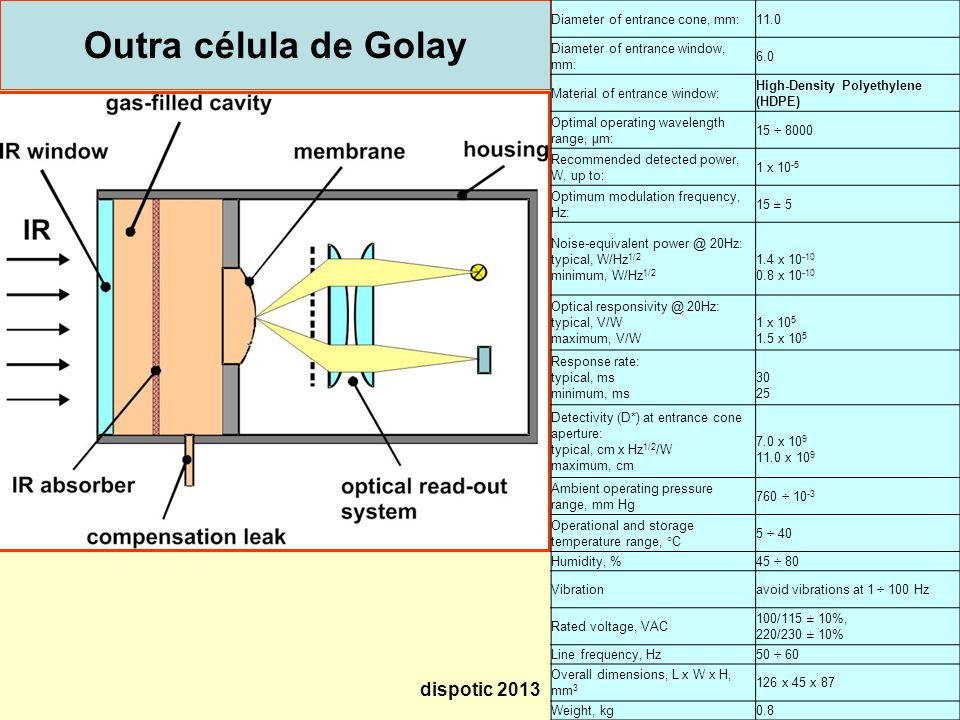 Outra célula de Golay dispotic 2013 Technical specification: