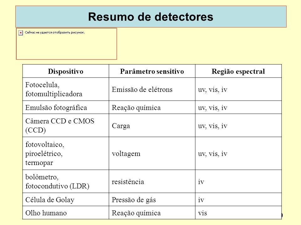 Resumo de detectores Dispositivo Parâmetro sensitivo Região espectral