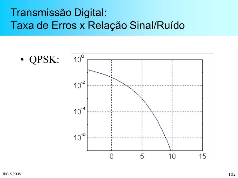 Transmissão Digital: Taxa de Erros x Relação Sinal/Ruído