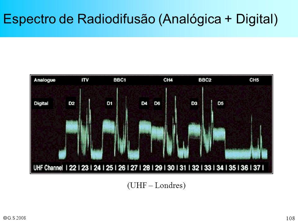 Espectro de Radiodifusão (Analógica + Digital)