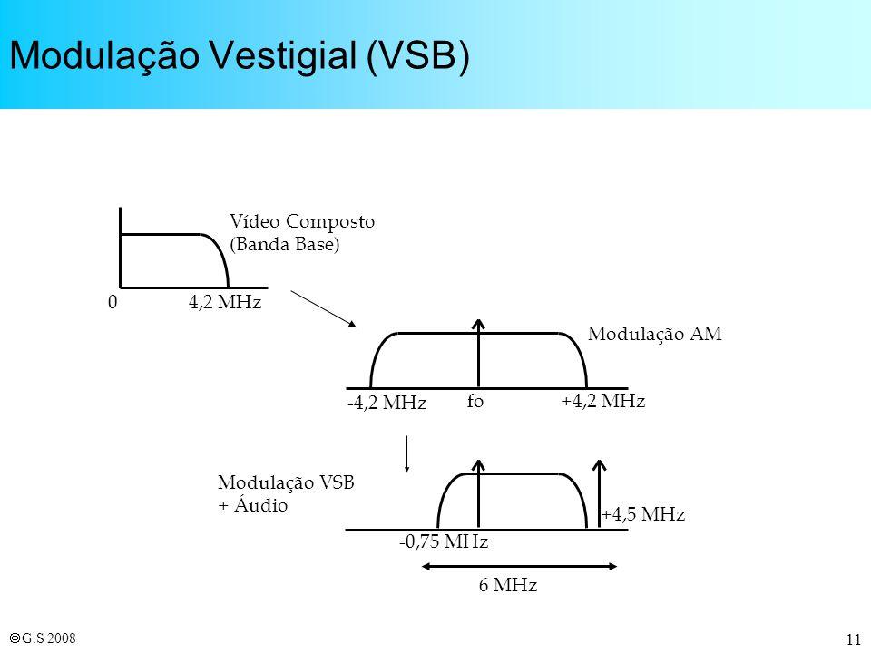 Modulação Vestigial (VSB)