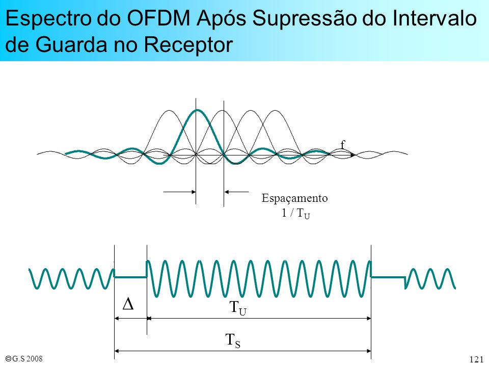 Espectro do OFDM Após Supressão do Intervalo de Guarda no Receptor