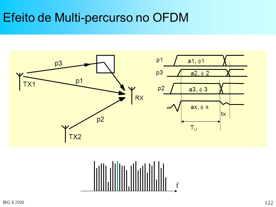 Efeito de Multi-percurso no OFDM
