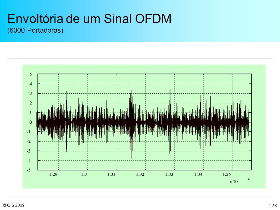 Envoltória de um Sinal OFDM (6000 Portadoras)