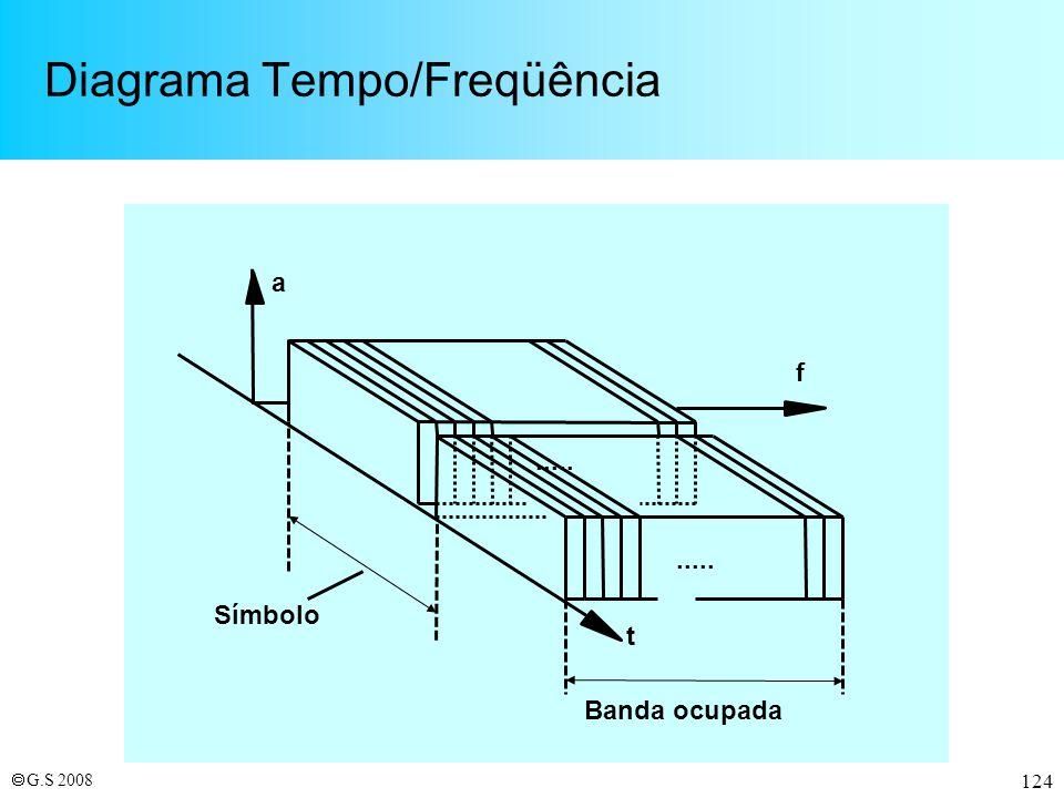 Diagrama Tempo/Freqüência