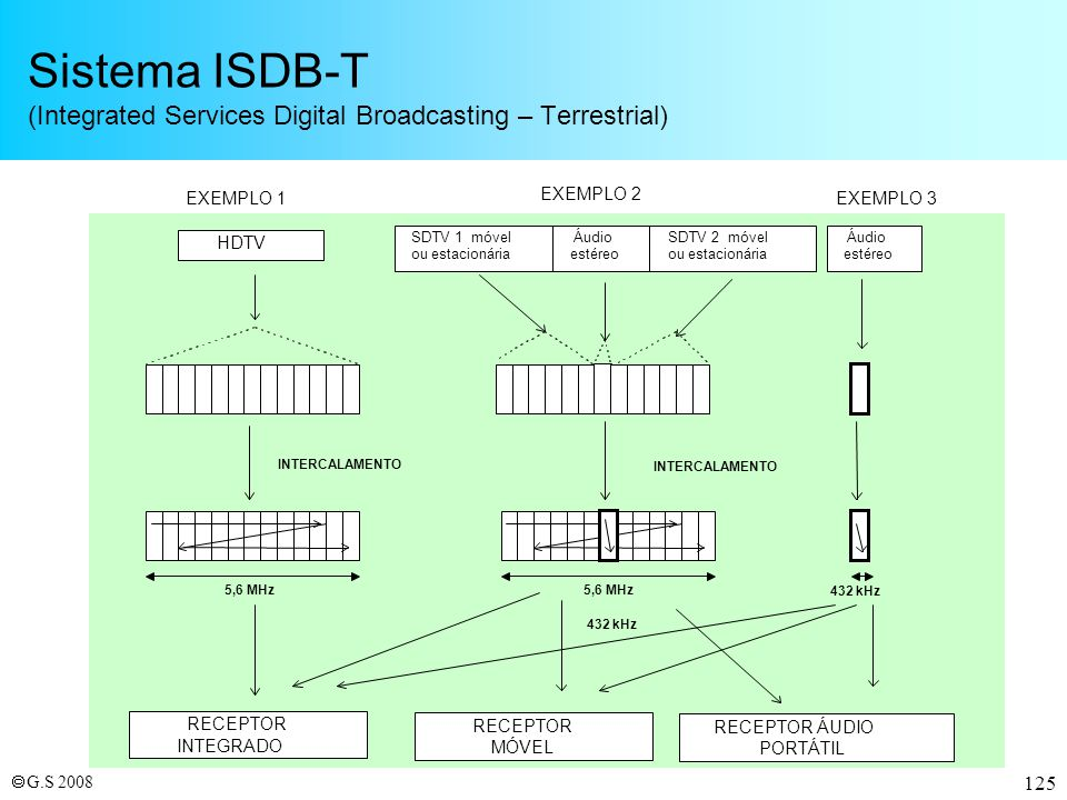 Sistema ISDB-T (Integrated Services Digital Broadcasting – Terrestrial)