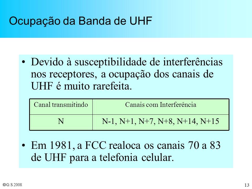Ocupação da Banda de UHF