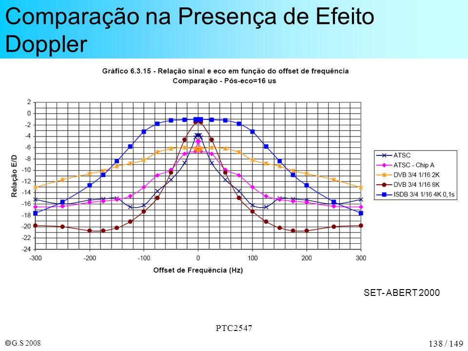 Comparação na Presença de Efeito Doppler