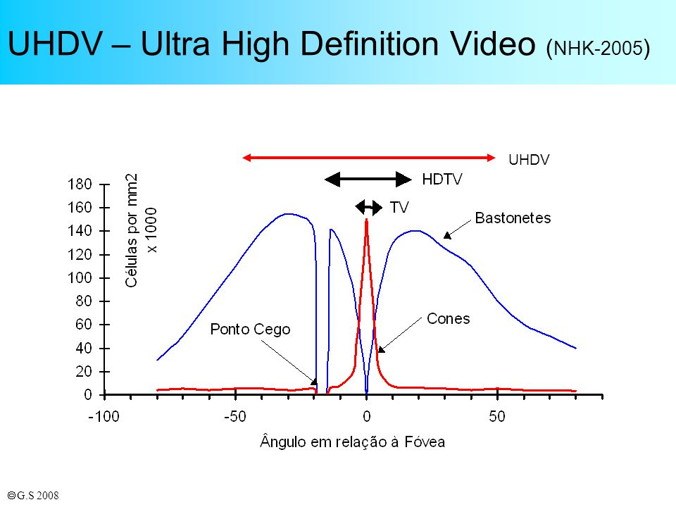 UHDV – Ultra High Definition Video (NHK-2005)
