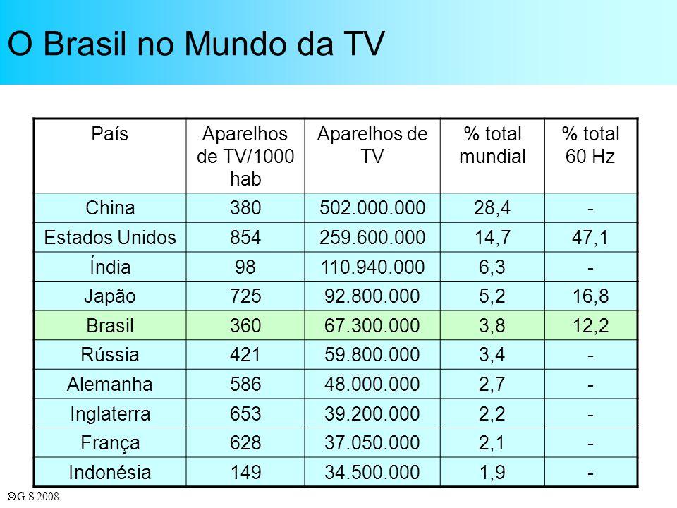 O Brasil no Mundo da TV País Aparelhos de TV/1000 hab Aparelhos de TV