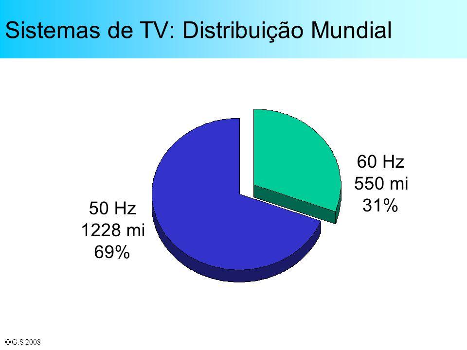 Sistemas de TV: Distribuição Mundial