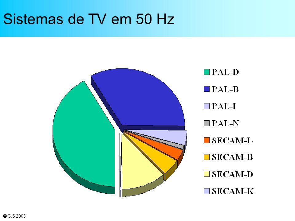 Sistemas de TV em 50 Hz