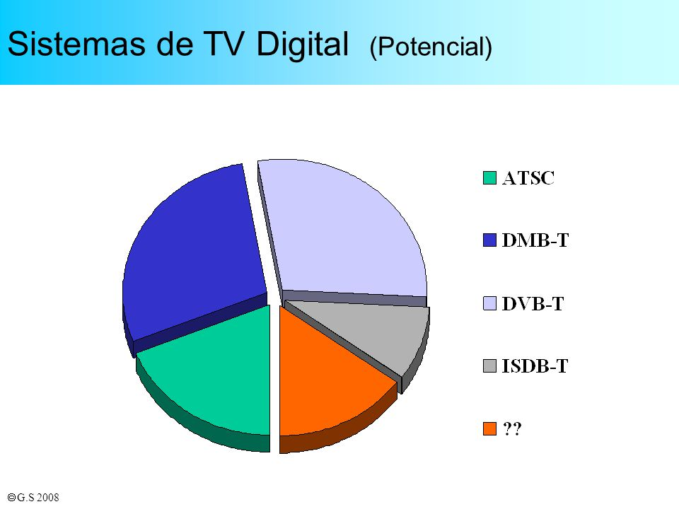 Sistemas de TV Digital (Potencial)