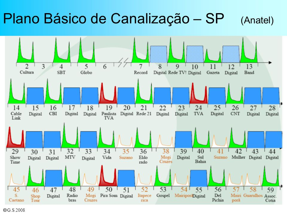 Plano Básico de Canalização – SP (Anatel)
