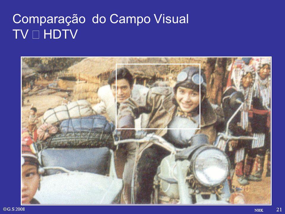 Comparação do Campo Visual TV ´ HDTV