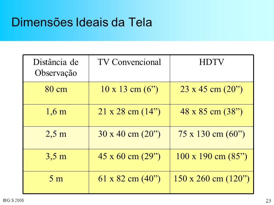 Dimensões Ideais da Tela
