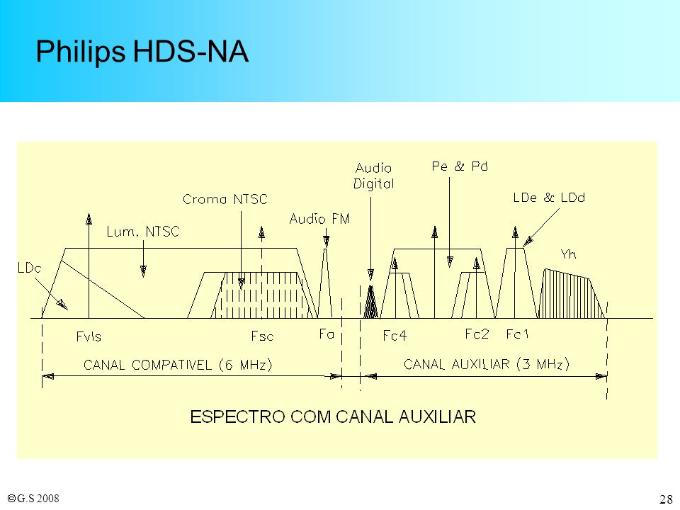 Philips HDS-NA