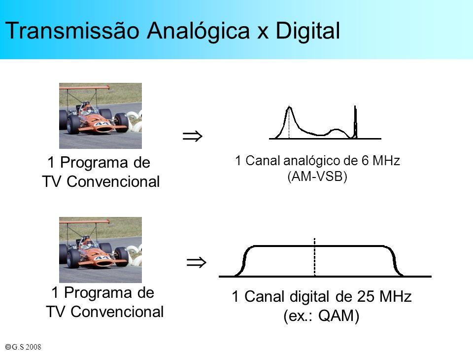 Transmissão Analógica x Digital