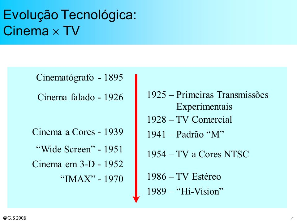 Evolução Tecnológica: Cinema  TV