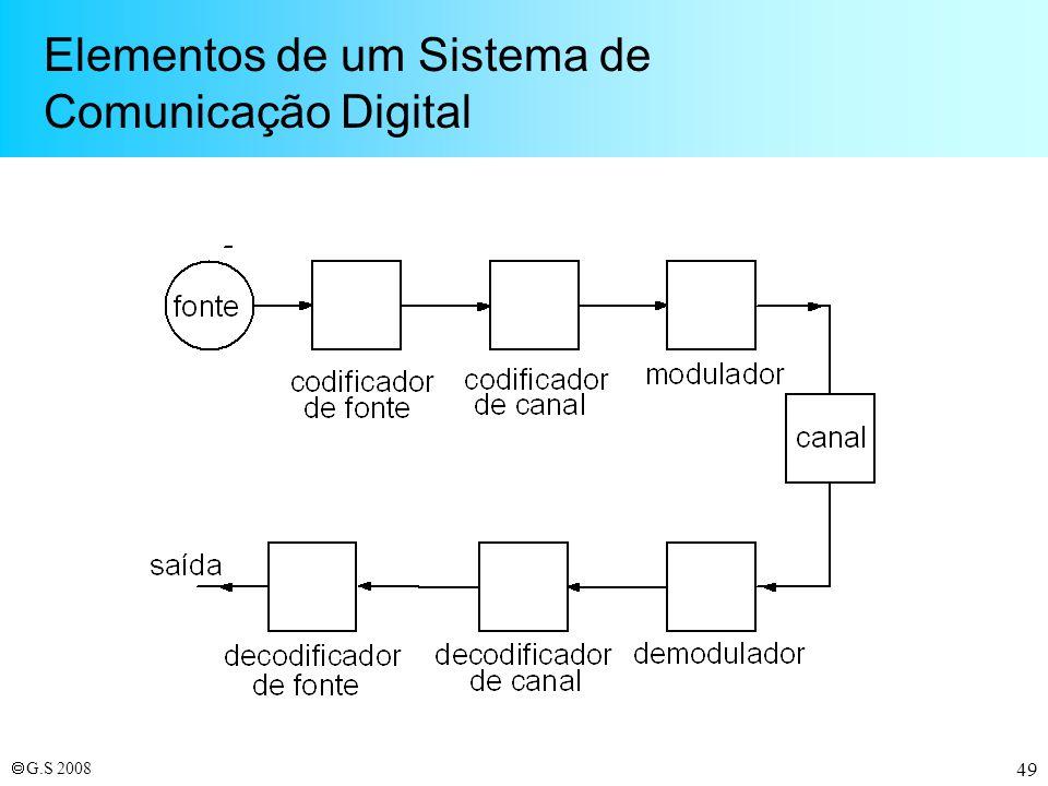 Elementos de um Sistema de Comunicação Digital