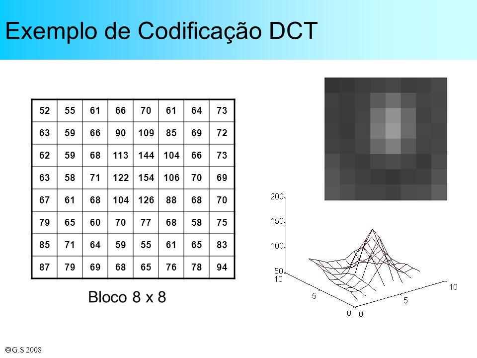 Exemplo de Codificação DCT