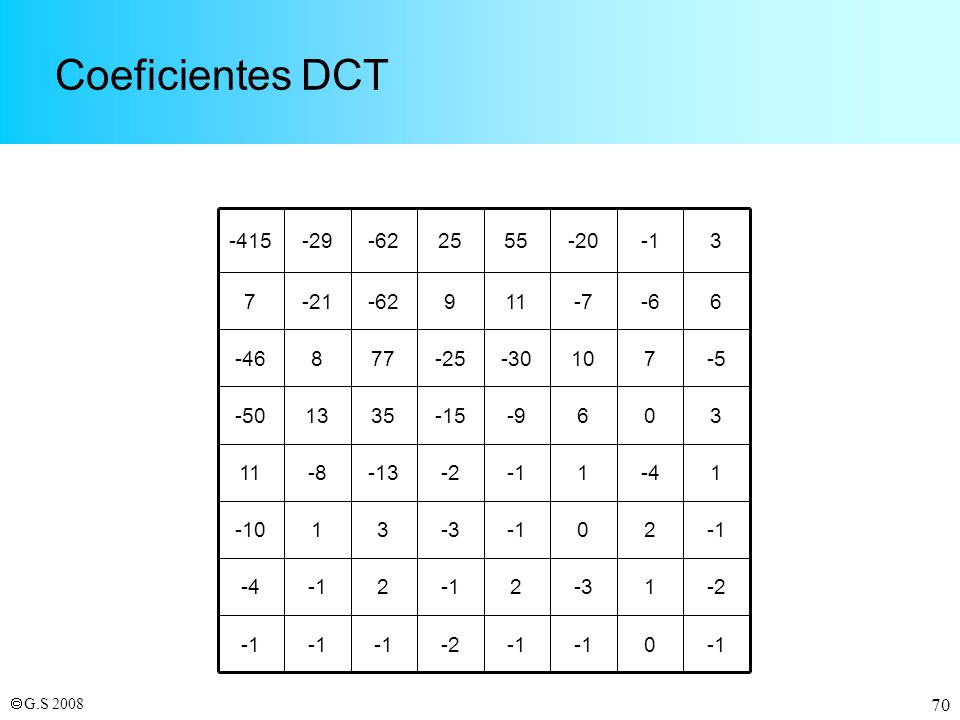 Coeficientes DCT -1 -2 1 -3 2 -4 3 -10 -13 -8 11 6 -9 -15 35 13 -50 -5