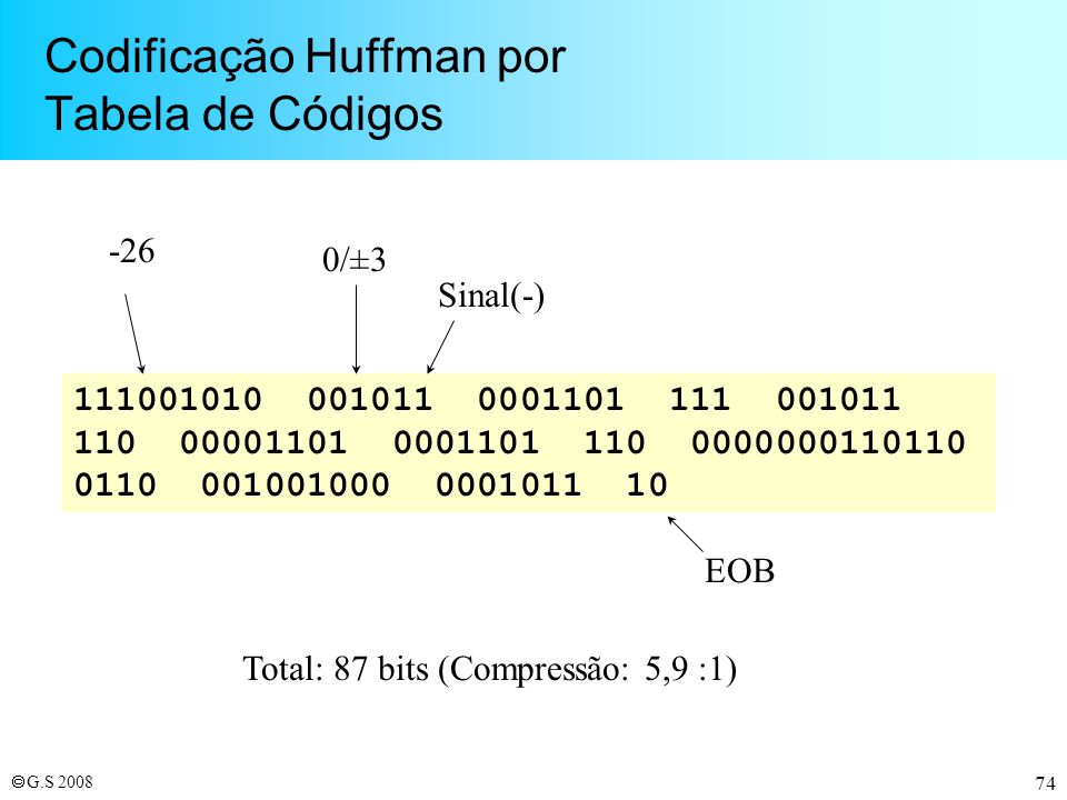 Codificação Huffman por Tabela de Códigos