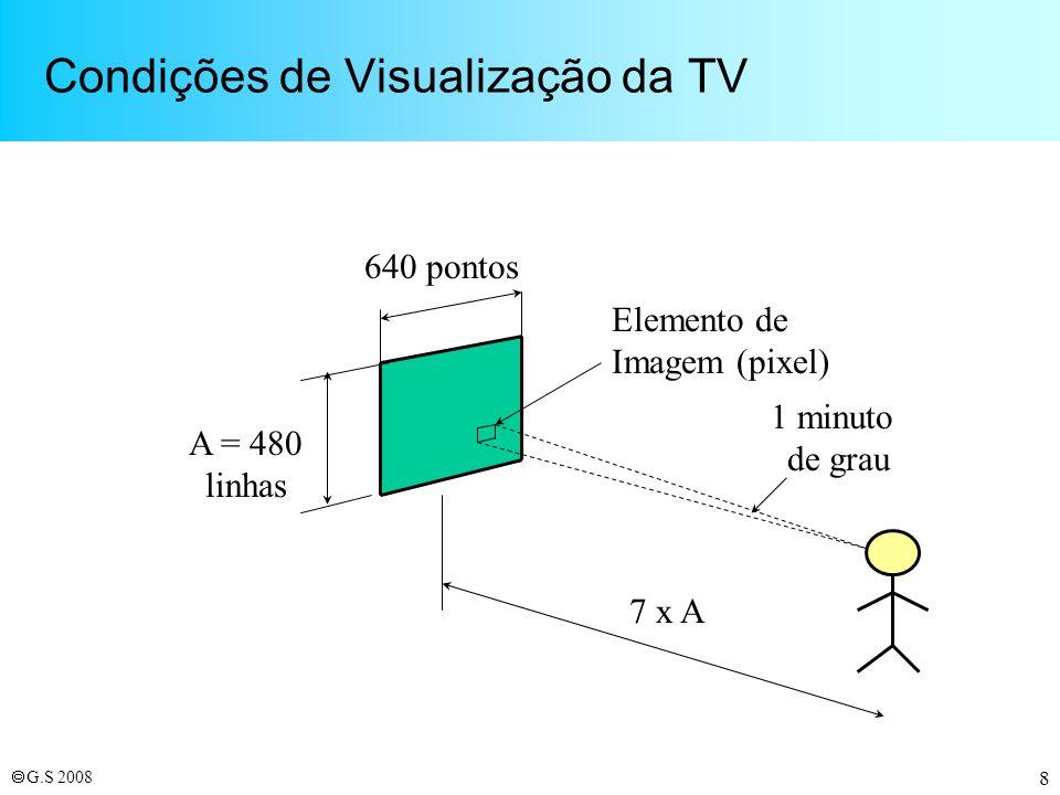 Condições de Visualização da TV