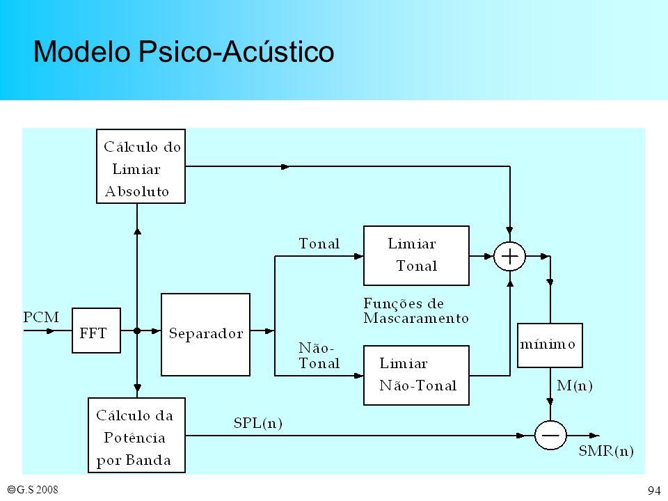 Modelo Psico-Acústico
