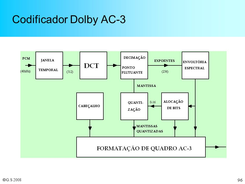 Codificador Dolby AC-3