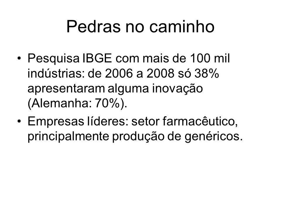 Pedras no caminho Pesquisa IBGE com mais de 100 mil indústrias: de 2006 a 2008 só 38% apresentaram alguma inovação (Alemanha: 70%).