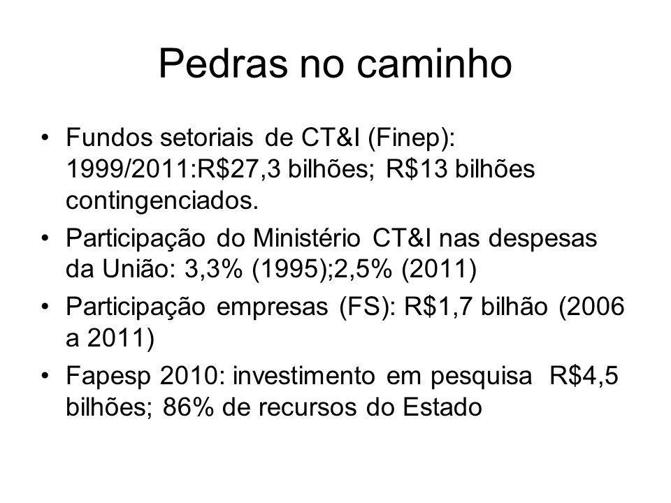 Pedras no caminho Fundos setoriais de CT&I (Finep): 1999/2011:R$27,3 bilhões; R$13 bilhões contingenciados.